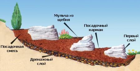 Фото - Принцип споруди альпінарію