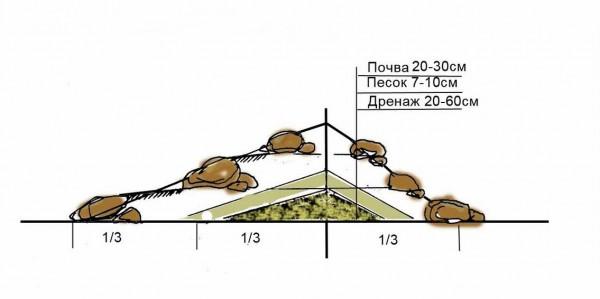 Фото - Схема з описом як зробити альпійську гірку