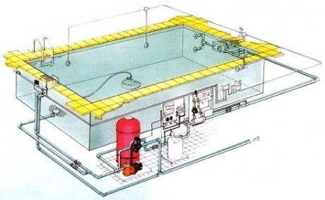 Фото - Схема установки обладнання для басейну