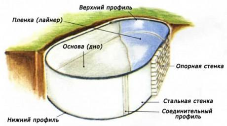 Фото - Схема облаштування басейну