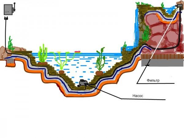 Фото - Схема: як зробити штучний водойму своїми руками