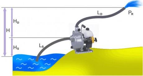 Фото - підключення устаткування для відкачування води