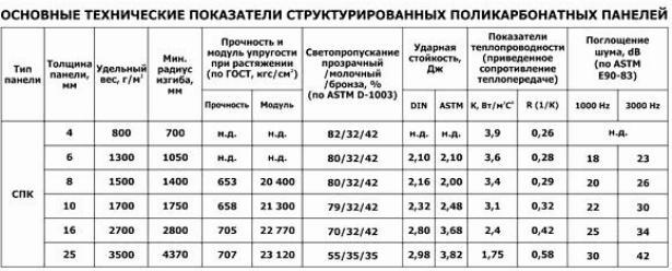 Технічні характеристики стільникового полікарбонату
