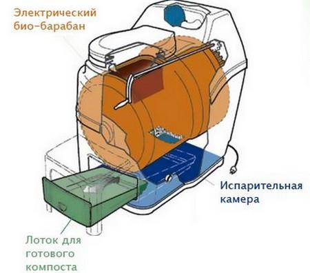 Фото - схема роботи