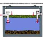 Інженерні рішення - як зробити каналізацію на дачі