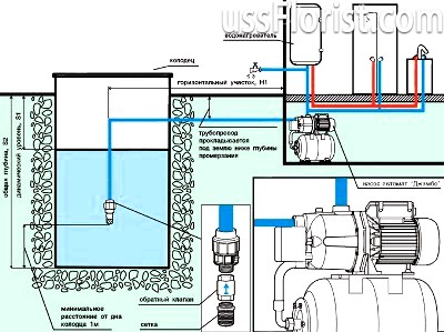 Схема установки – фото