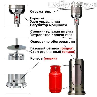 Основні елементи конструкції газового ик-обігрівача – фото