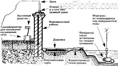 Схема підключення погружного насоса – фото