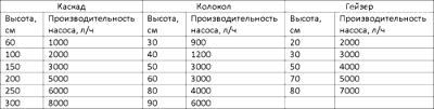 Таблиця підбору потужності насоса до фонтану – фото