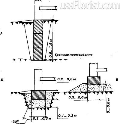 Схема розміщення кесона – фото