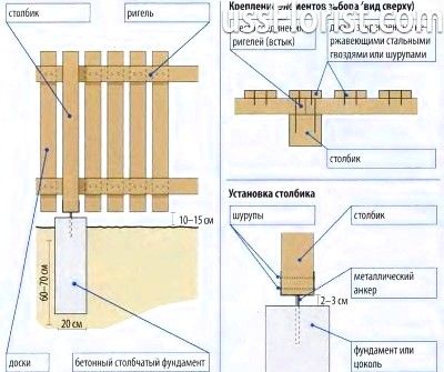 Схема будівництва паркану – фото