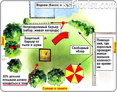 План саду та городу – фото