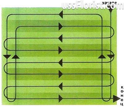 Схема стрижки трави – фото