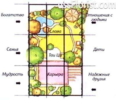 Влаштовуємо сад відповідно до правил фен-шуй: докладний розбір кожної зони