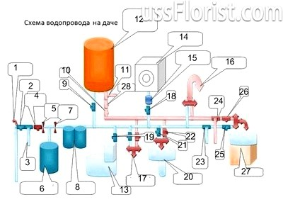Схема водопроводу на дачі – фото