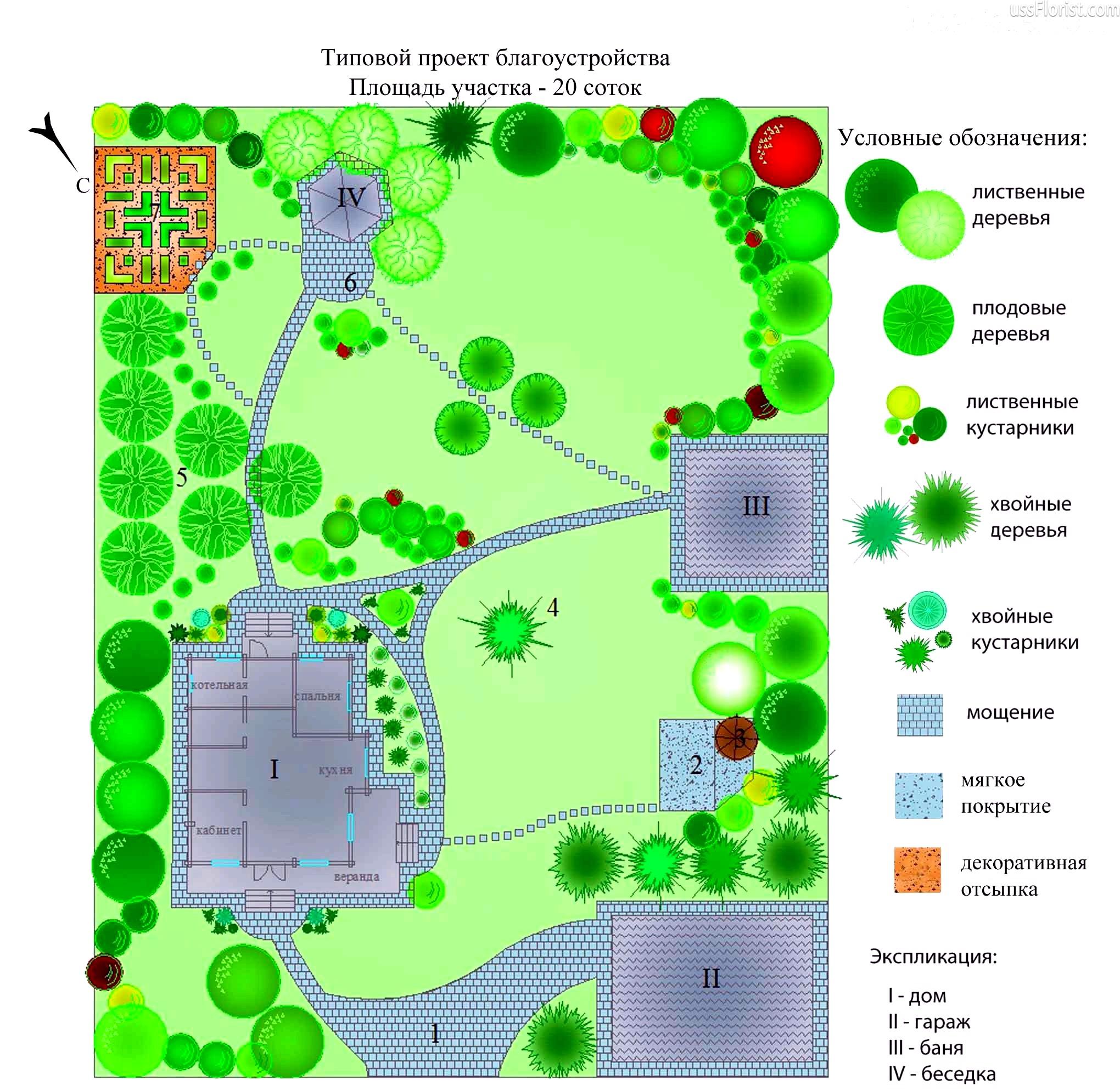 Приклад планування ділянки в 20 соток – фото